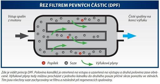 dpf_obrazek